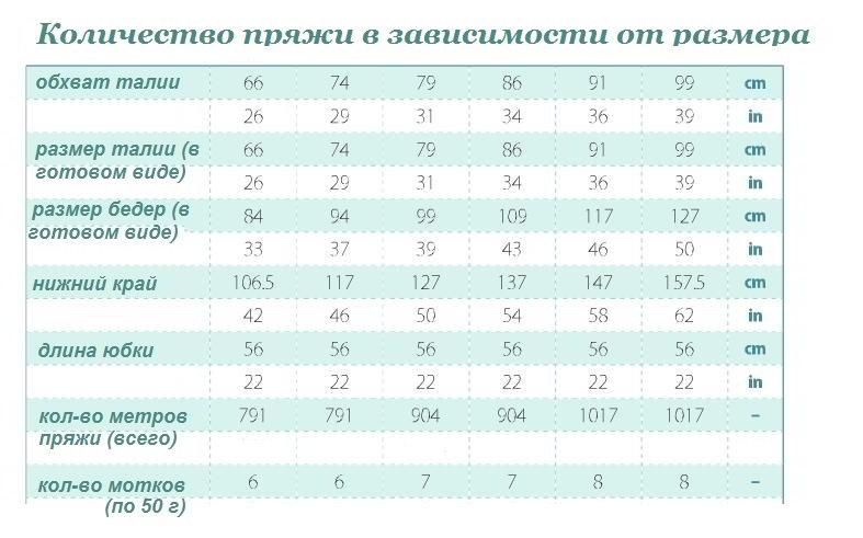 количество пряжи для вязания юбки по размерам